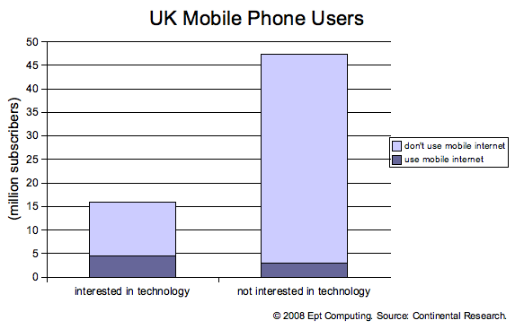 Graph showing the number of UK mobile phone and mobile internet users.