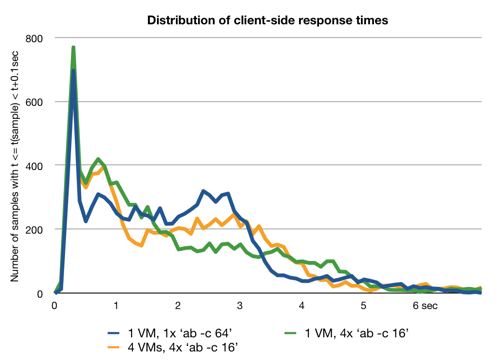 Distribution of client-side response times