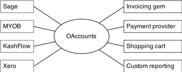 Integration of accounting systems with OAccounts