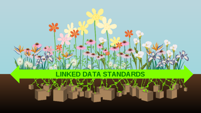 Linked Data Standards (Image from Ted Berners-Lee's TED talk)