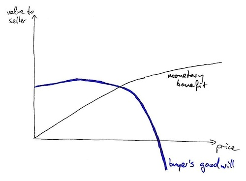 Graph: Value over price (2)