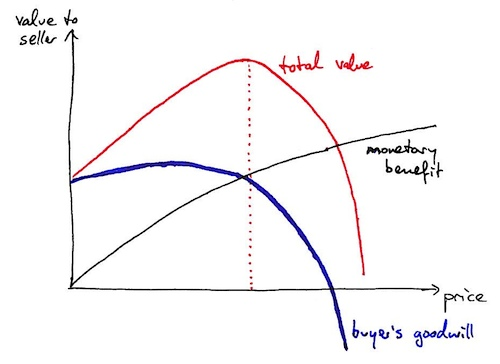 Graph: Value over price (3)