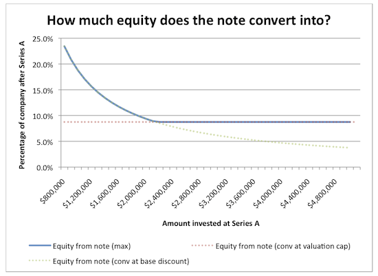How much equity does the note convert into?