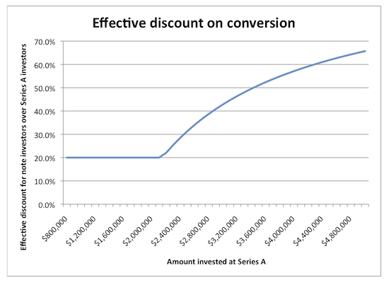 Effective discount on conversion