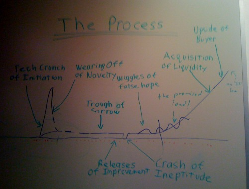 Photo of whiteboard at YC, showing curve of The Process