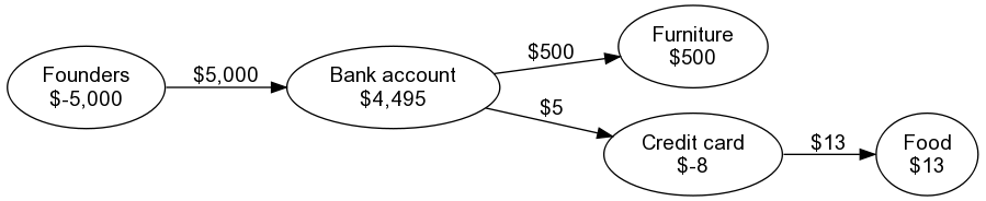 Graph representation of accounts