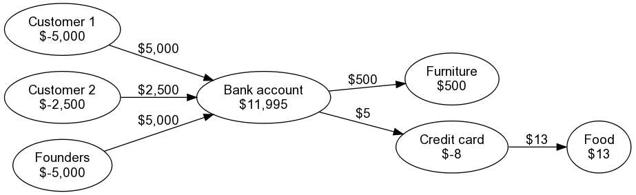 Graph representation of accounts