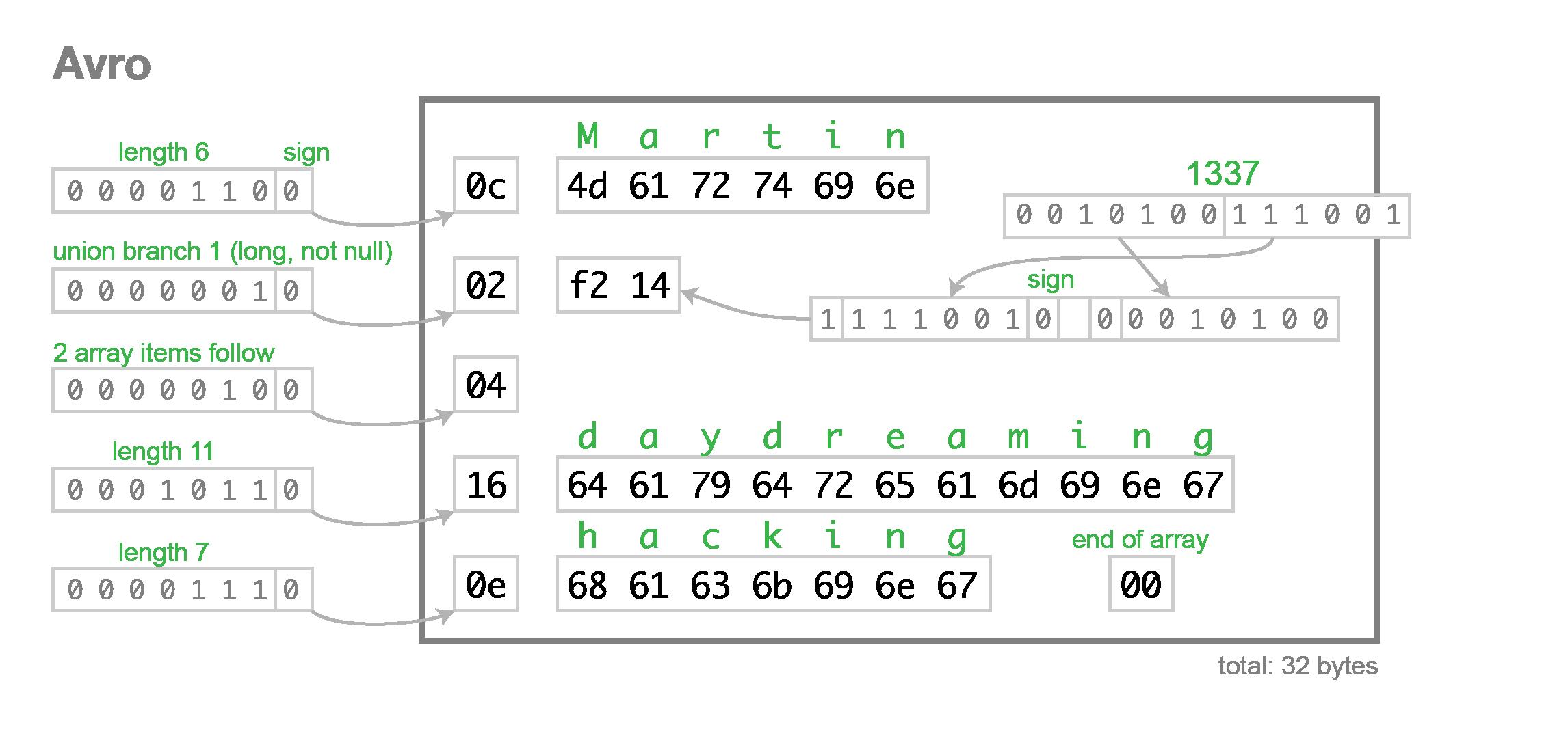 Schema evolution in Avro, Protocol Buffers and Thrift — Martin