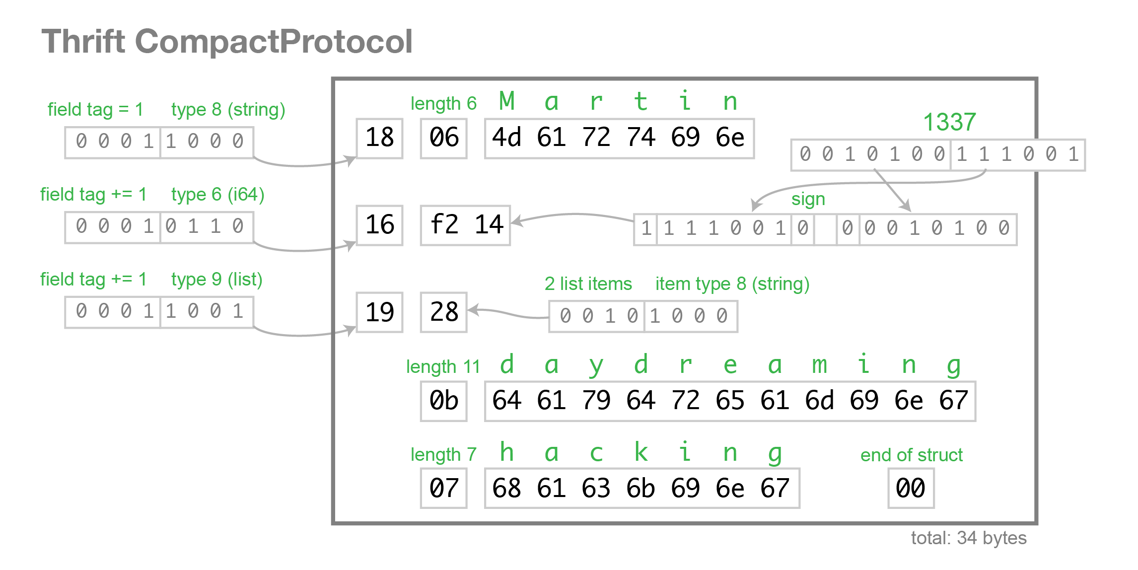 Thrift binary protocol format