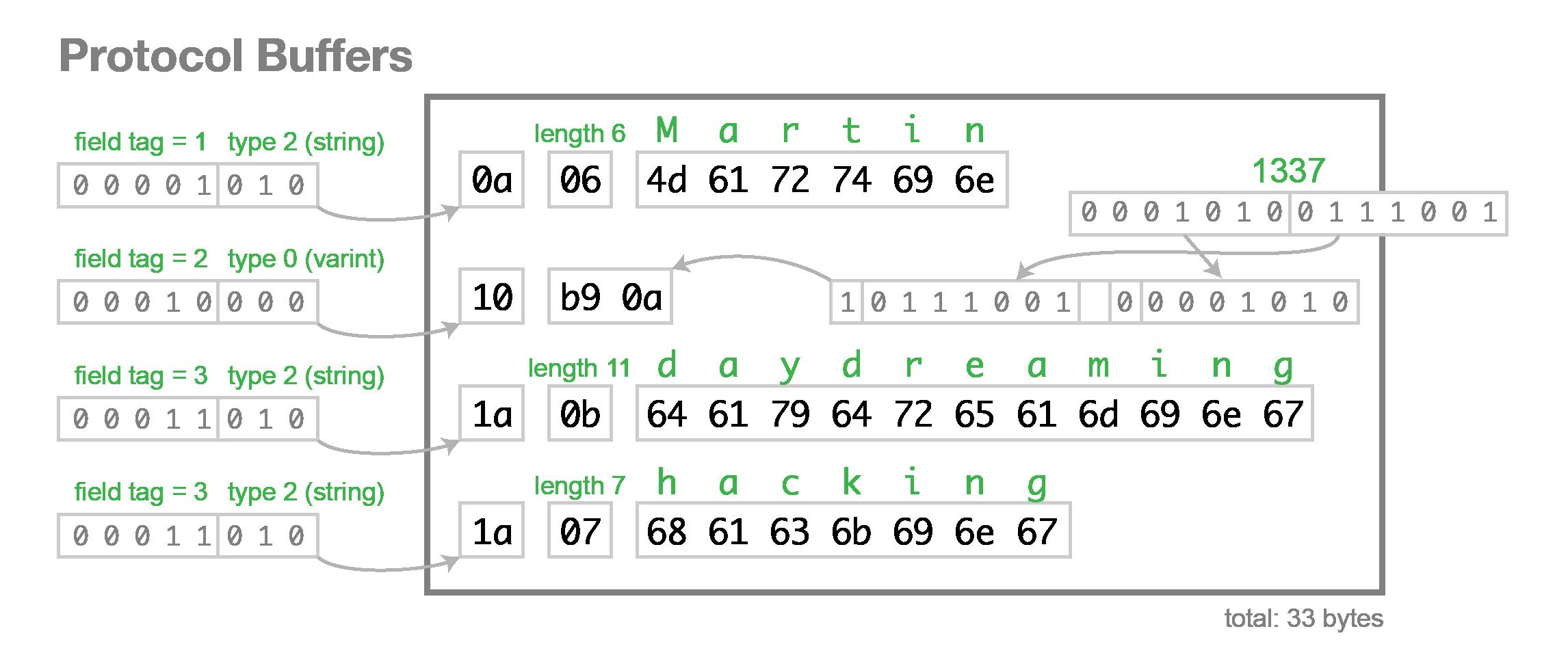 Google protocol buffers binary format