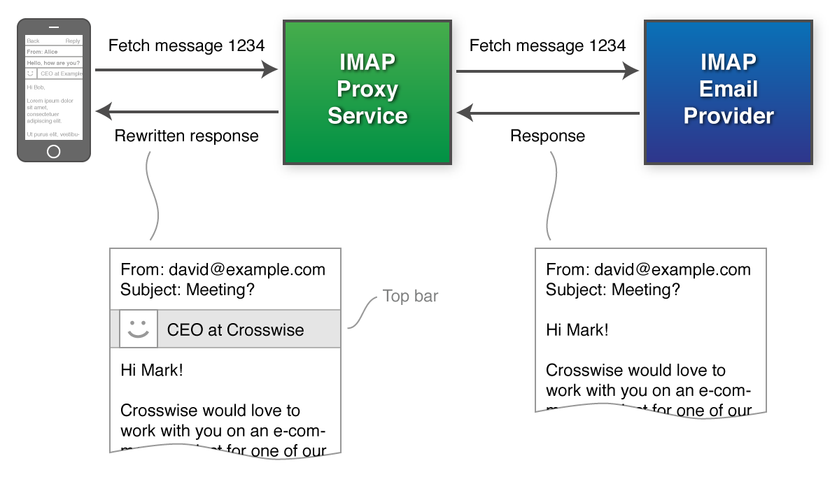 Rewriting messages using an IMAP proxy