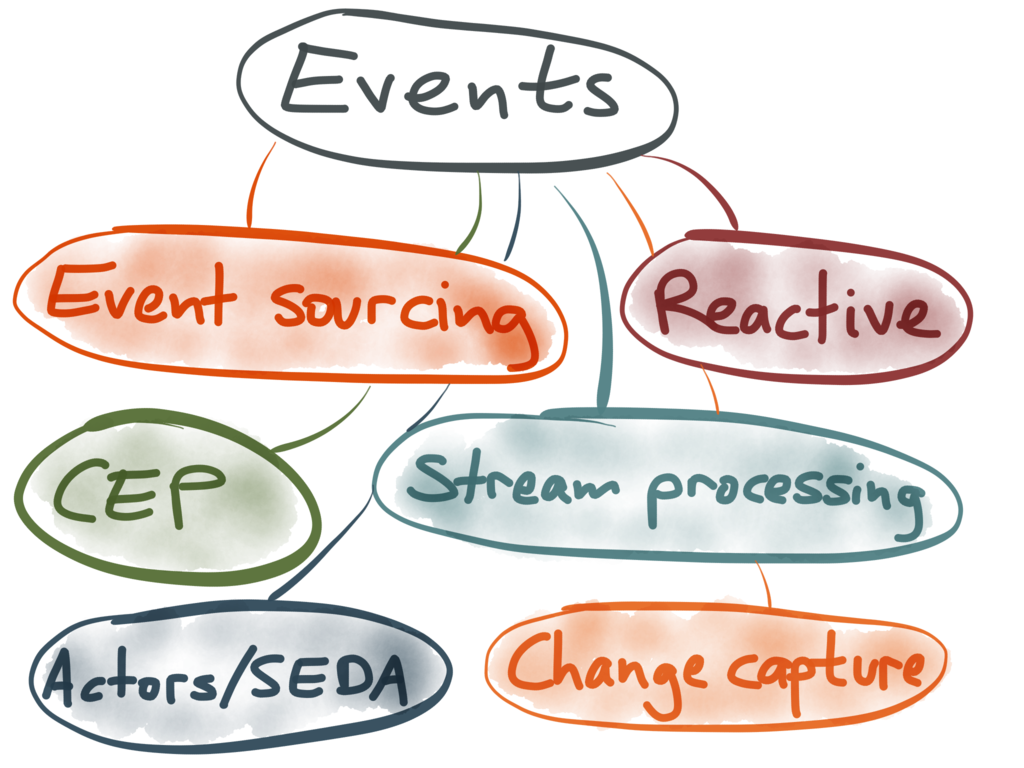 Overview of event-based technologies