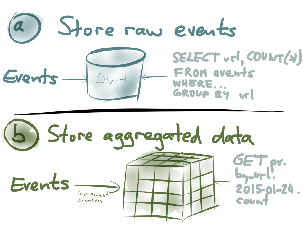 Use cases for events vs. materialized aggregates