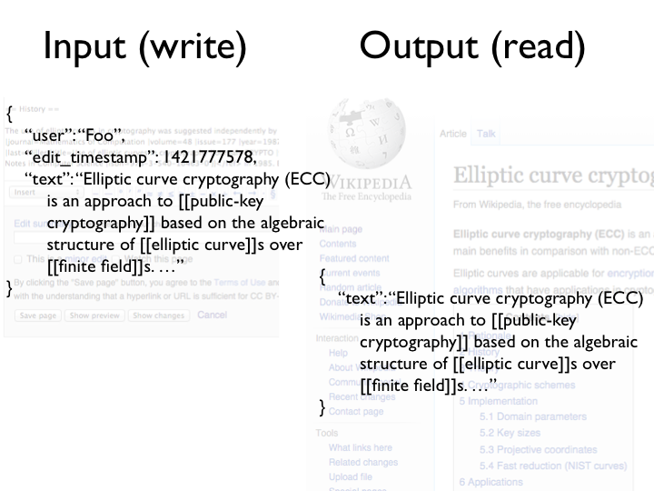 Wikipedia example: input and output are almost the same