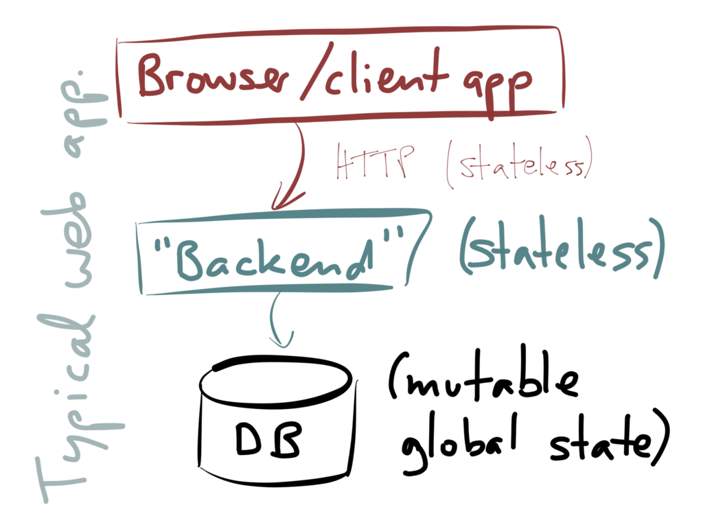 Three-tier architecture: client, backend, database
