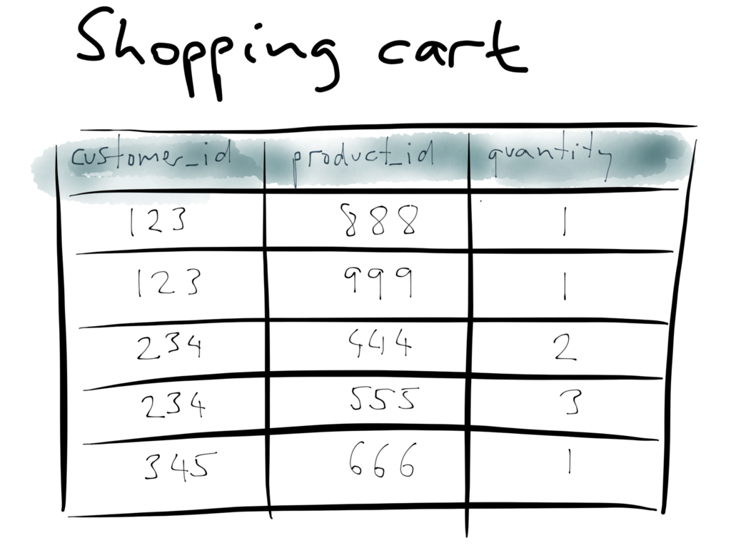 Shopping cart example