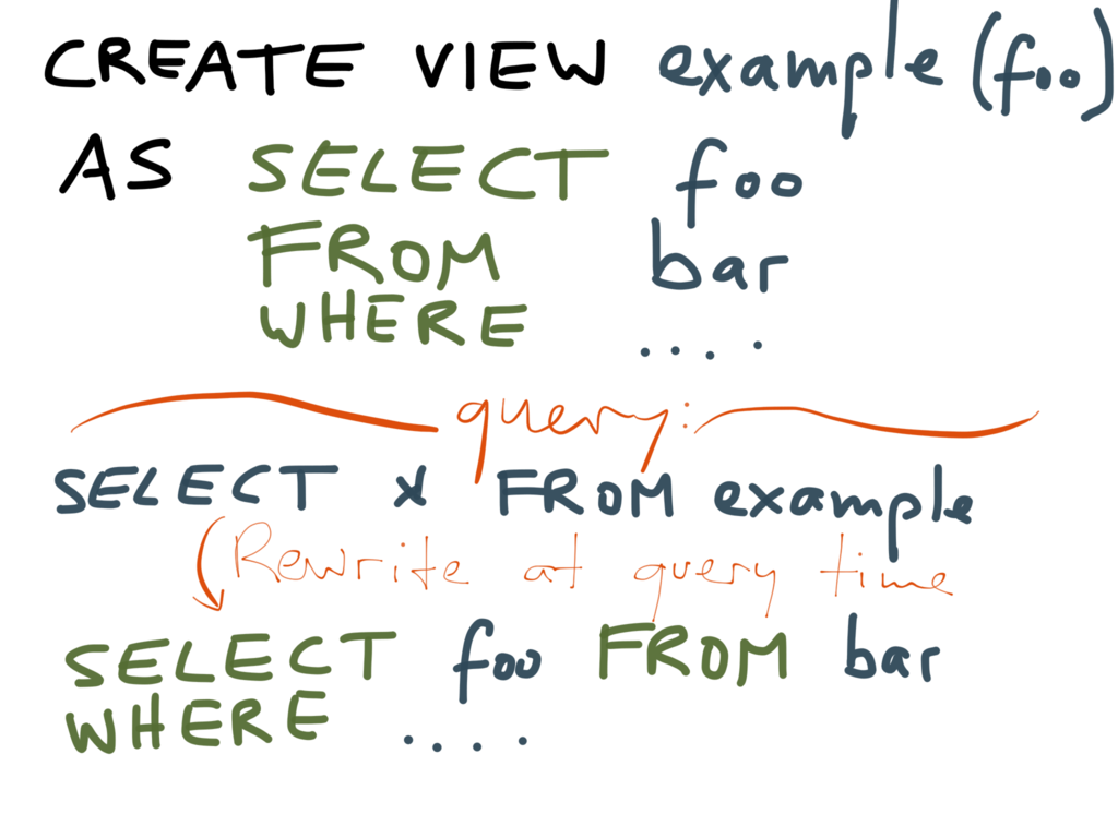 How a normal (non-materialized) view works