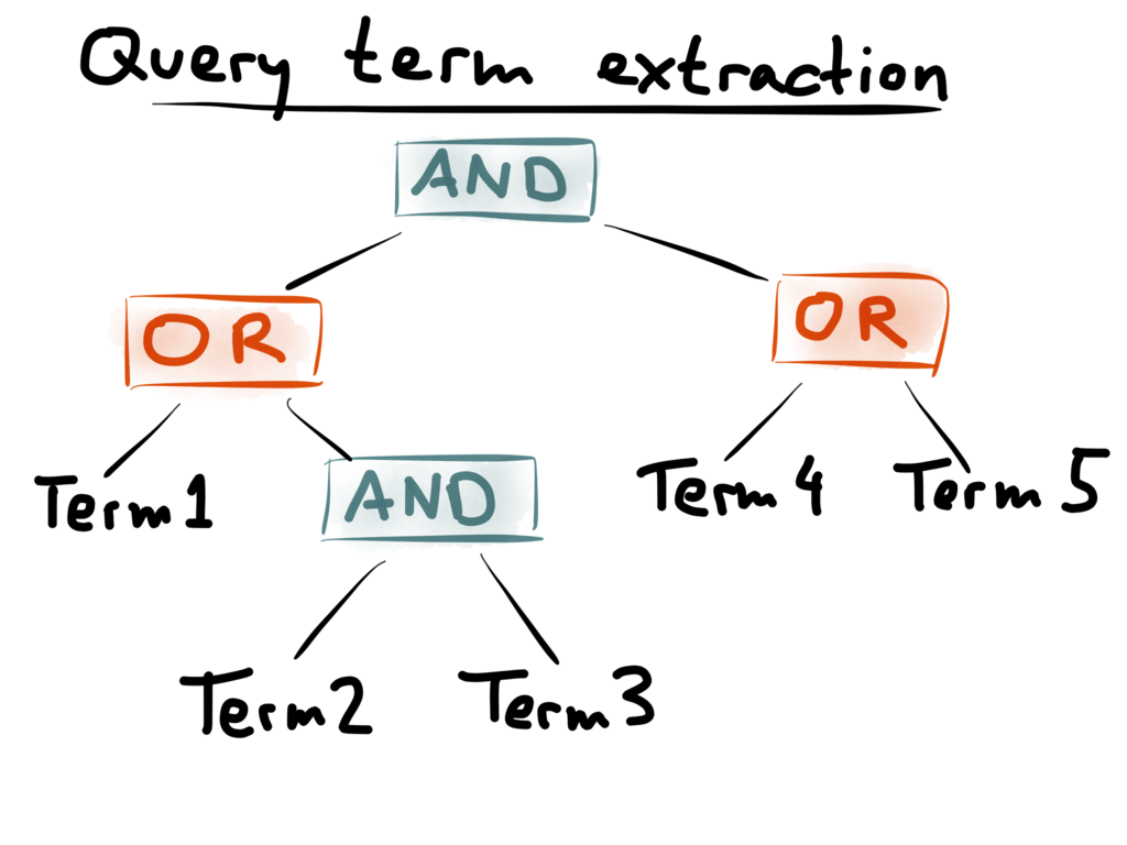 Query term extraction
