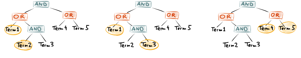 Three ways of extracting terms from a query