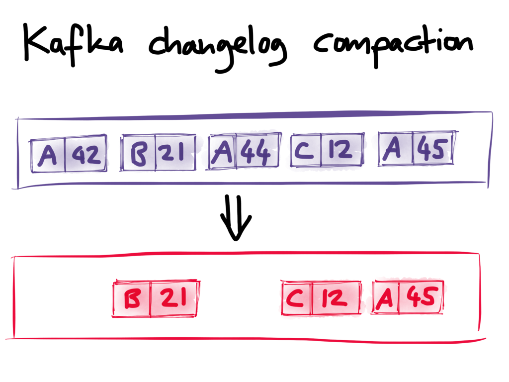 Kafka changelog compaction