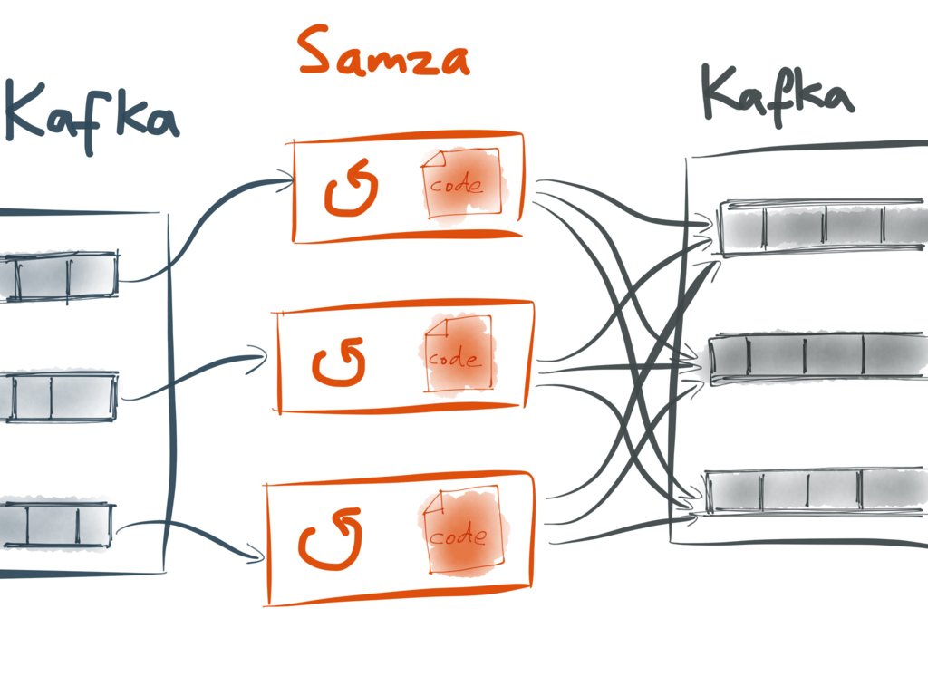 Samza takes a Kafka stream an input, produces another as output