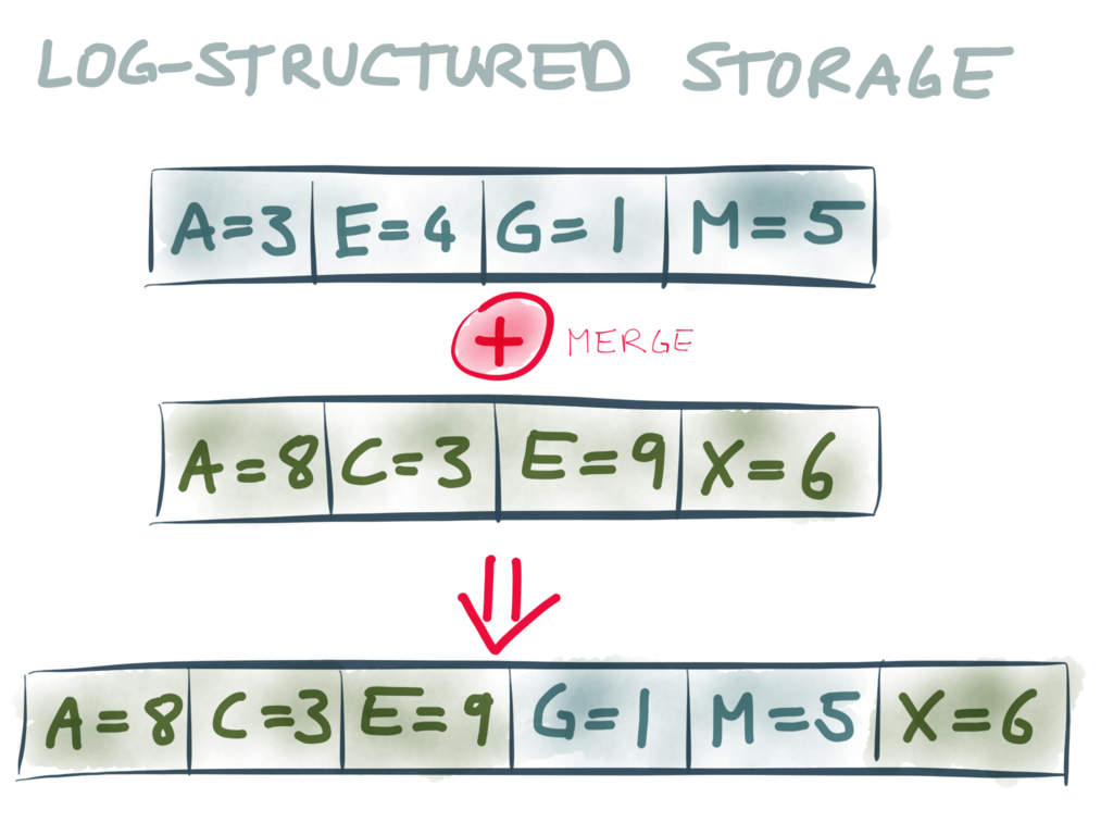 Log-structured storage