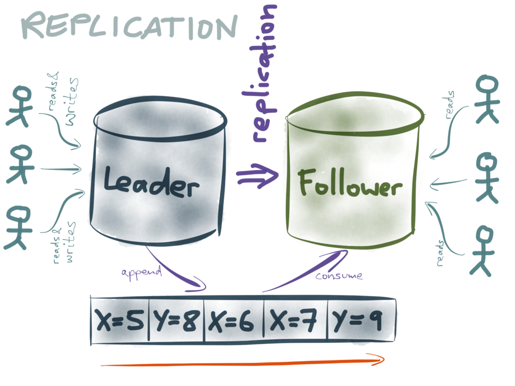 Leader-follower replication
