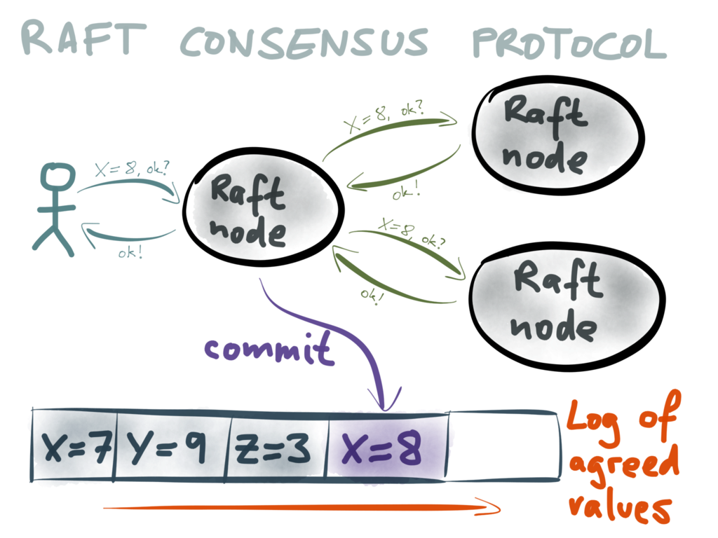 Raft commits a value by appending it to a log