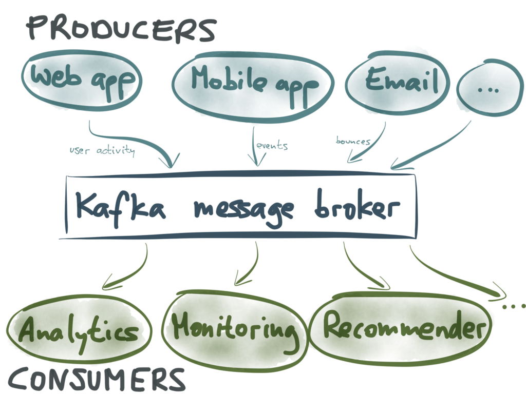 Kafka producers and consumers