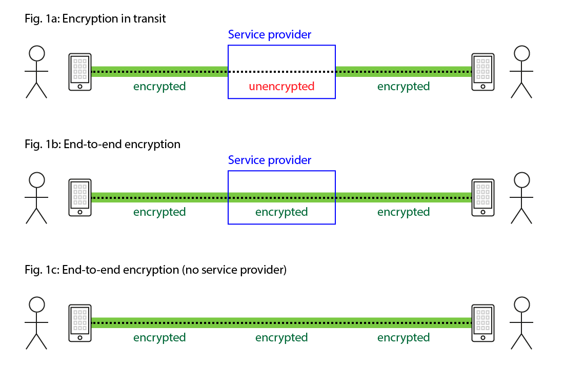 Figure 1: The difference between encryption in transit and end-to-end encryption.