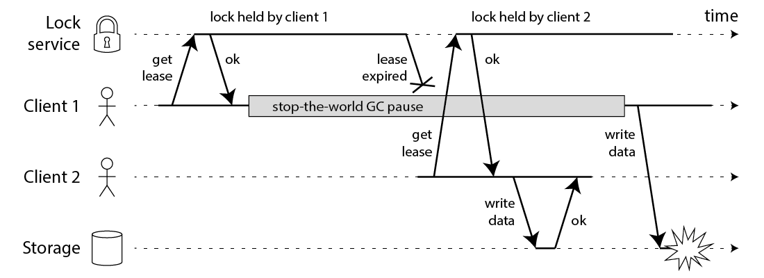 Unsafe access to a resource protected by a distributed lock