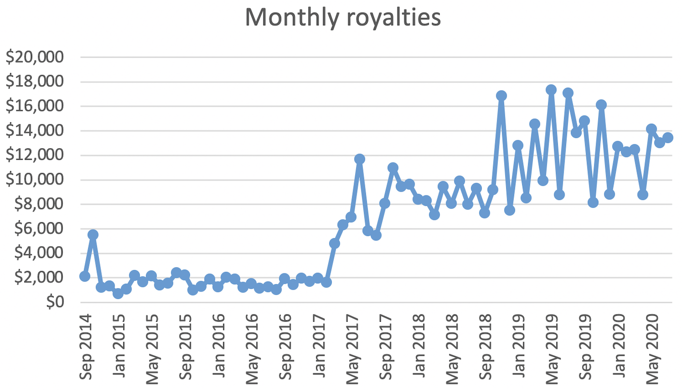 Monthly royalties chart