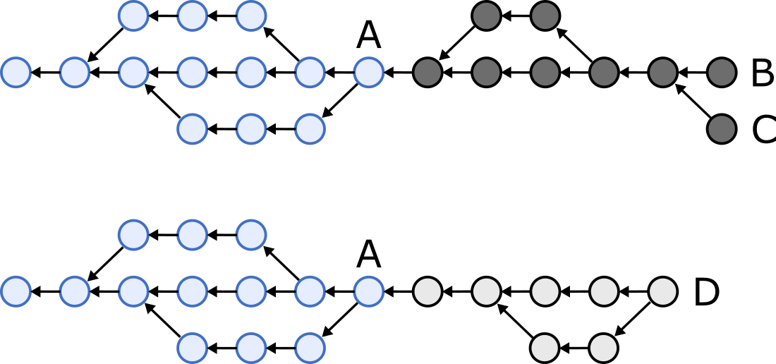 Illustration of two hash graphs