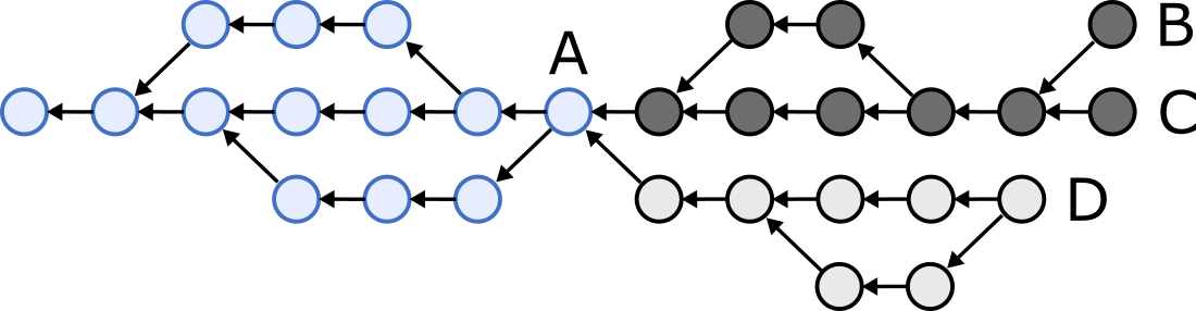 Hash graph after reconciliation